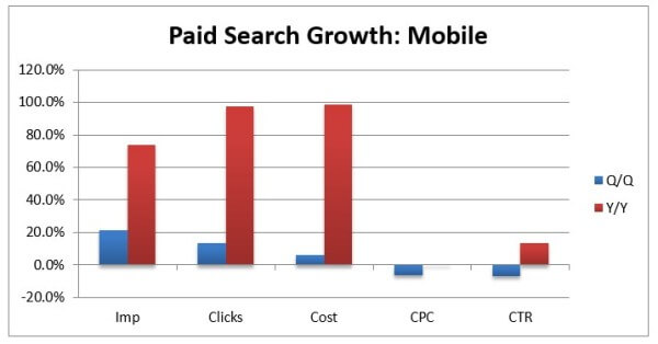 Mobile Paid Search Growth Q2 2014