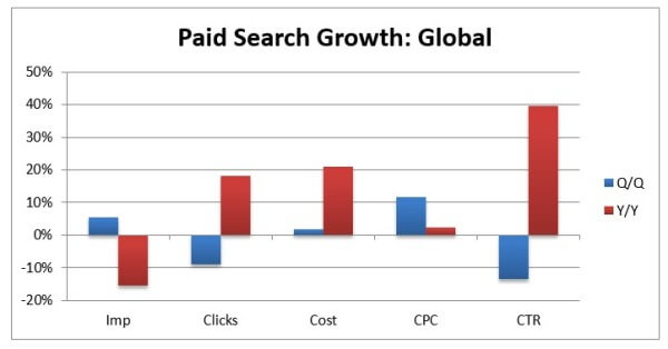 Paid Search Grwoth G2 2014 Covario