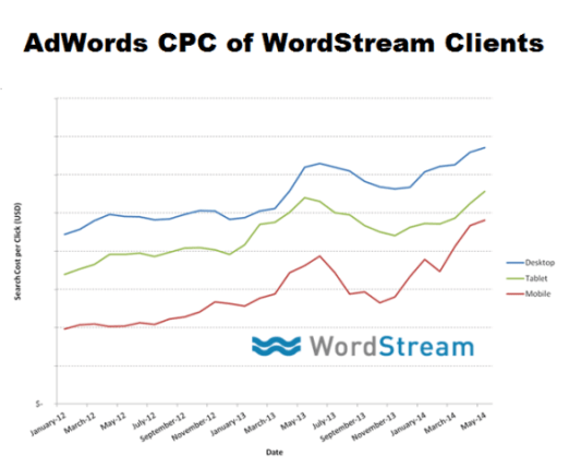 WordStream CPC Trend Data