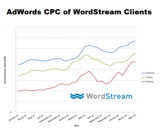 WordStream CPC Trend Data