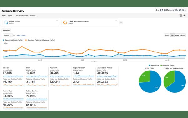 Analytics Site Engagement