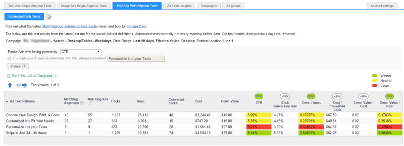AdAlysis multiple ad group ad testing analysis