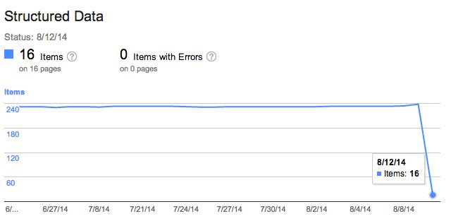 google-structured-data-drop-1407931581