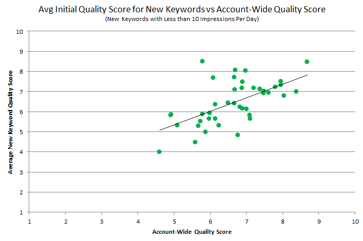 average initial quality vs account-wide