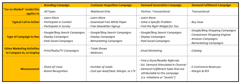The Four Types of SEM Campaigns