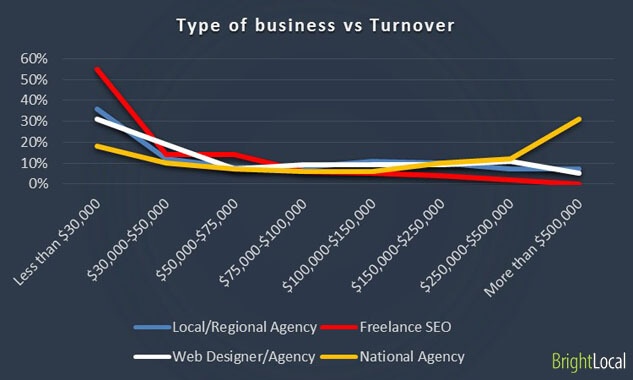 BrightLocal survey types of business vs turnover 2014