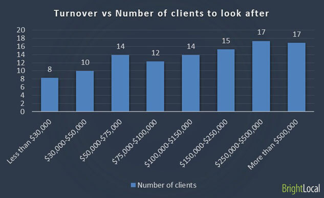 Business turnover vs Number of clients to personally look after