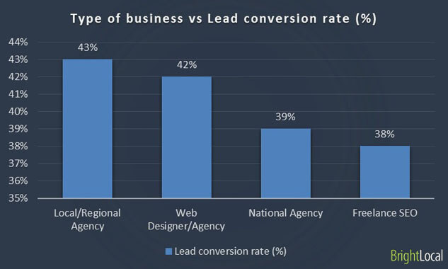 Business turnover vs Lead conversion rate
