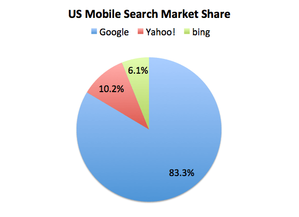 StatCounter Mobile Search Share US