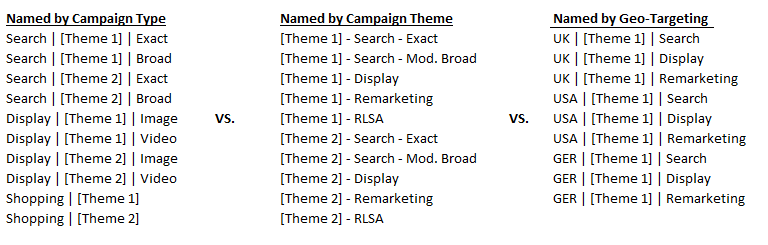 A table showing 3 alternative campaign naming conventions