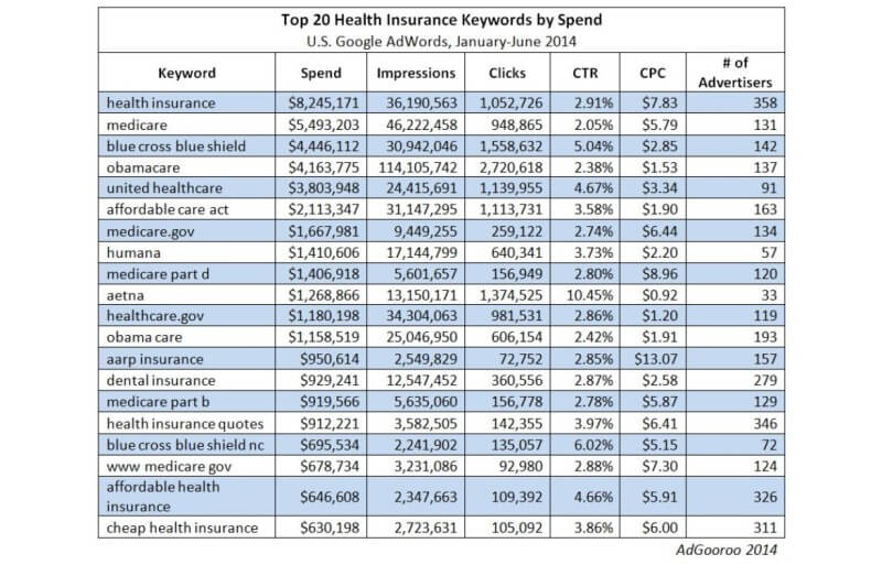 Top AdWords health insurance advertisers 2014 AdGooroo
