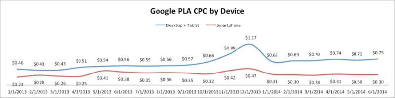 google PLA CPC by device chart