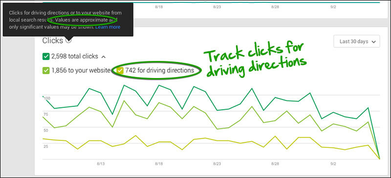 Google My Business Insights - driving directions