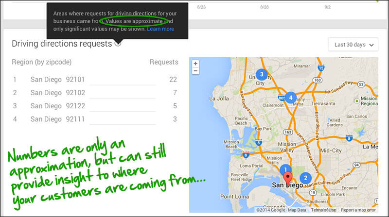 Google My Business Insights - driving directions locations