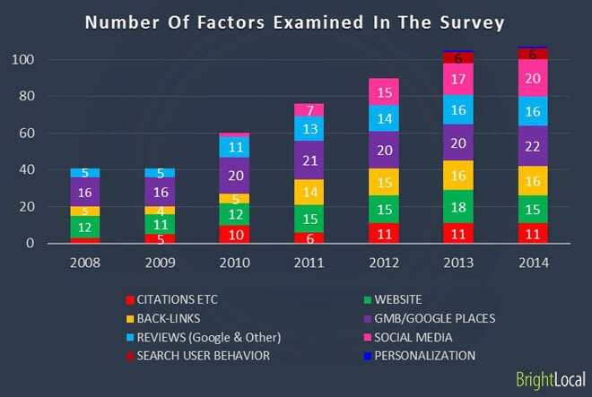 Number of factors examined in the survey