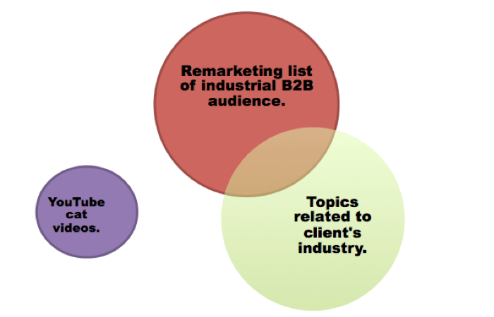 Remarketing Venn Diagram