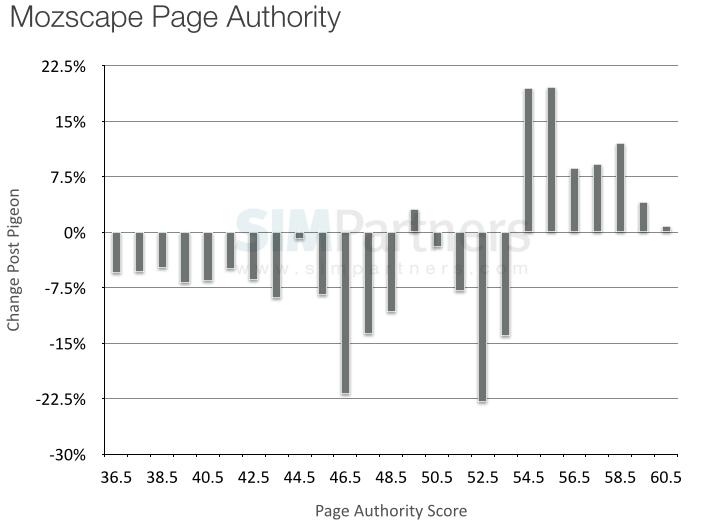 mozscape-page-authority-wm