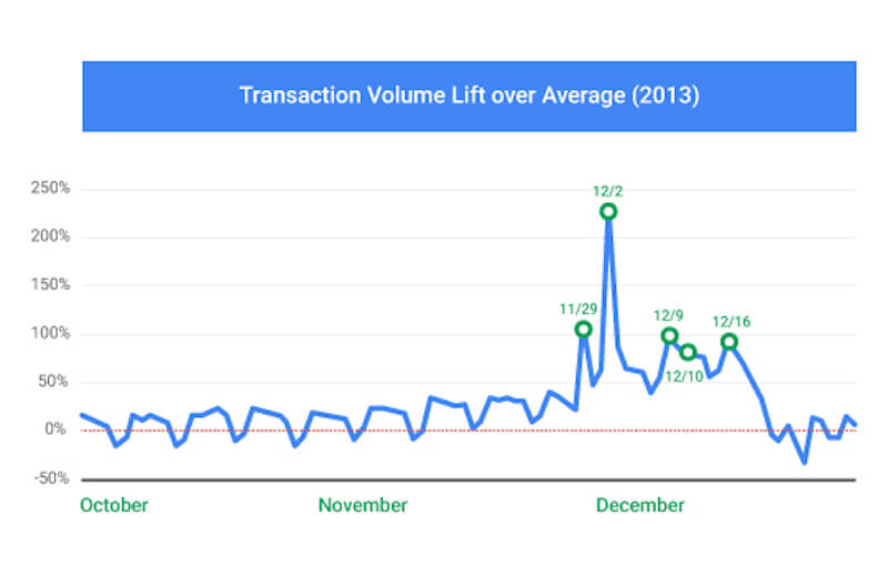 Transaction volume lift over average during the holidays