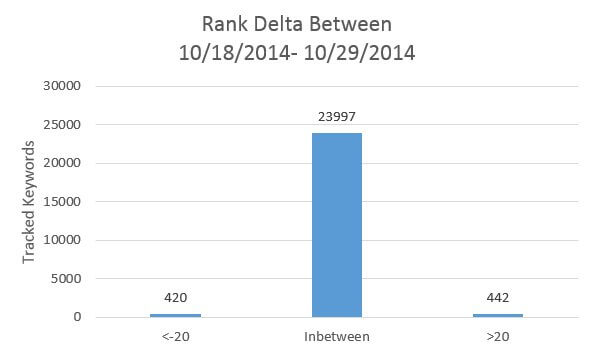 Ranking Delta after Penguin