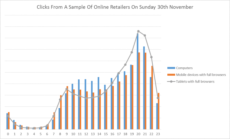 Clicks sample 30th Nov