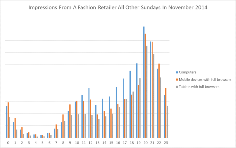 Fashion retailer impressions 2014