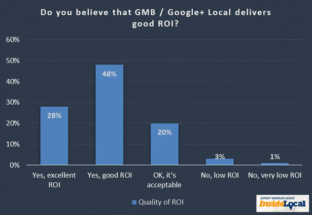 Do you believe that optimizing for Google+ Local delivers good ROI?