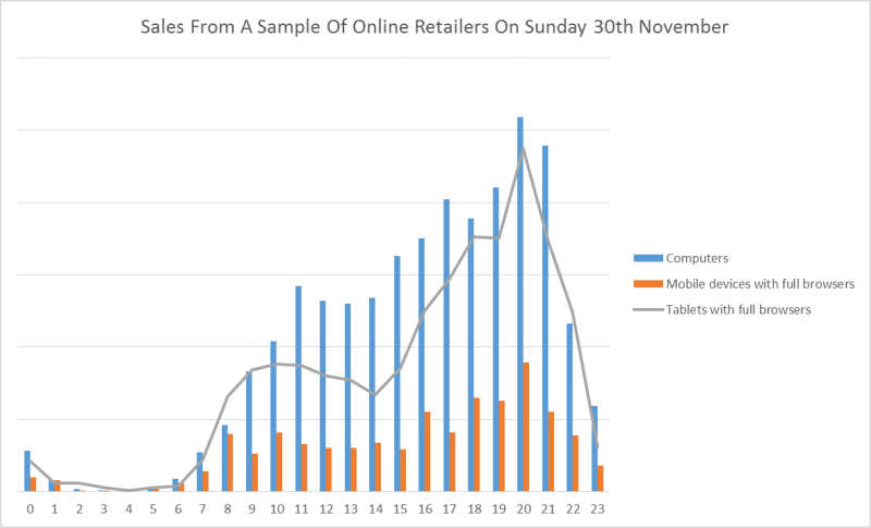Sales from sample of online retailers