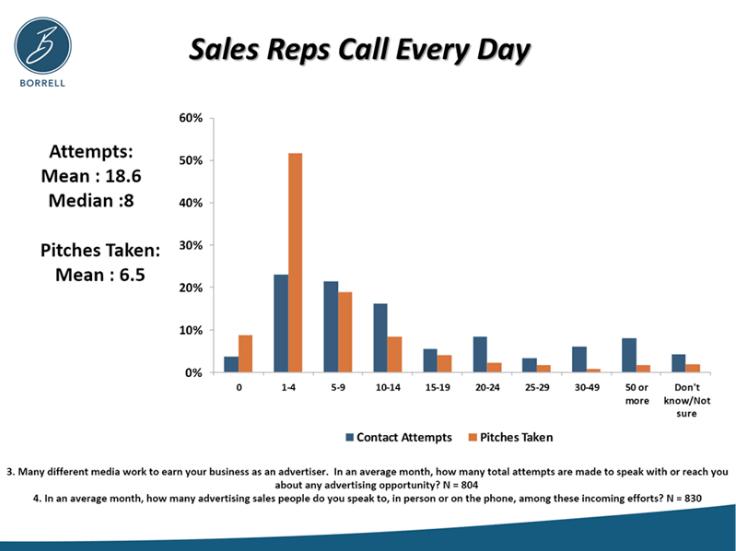 Borrell-Research-SalesCalls