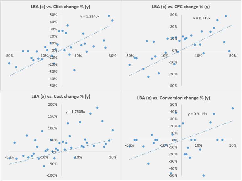 LBA-vs-main-KPIs