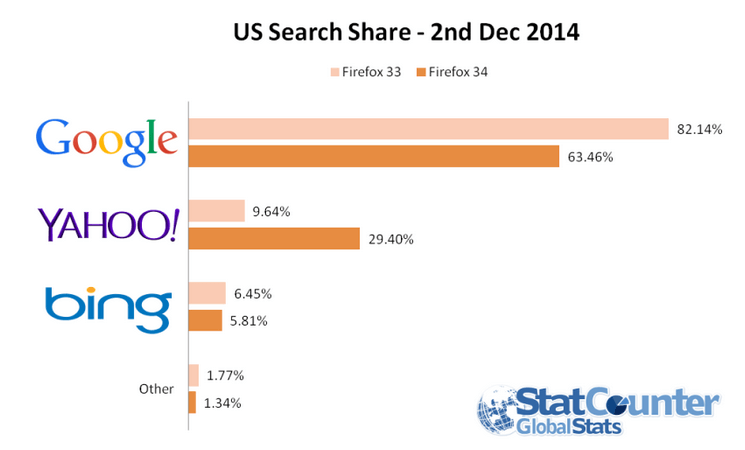 Firefox 34 search usage