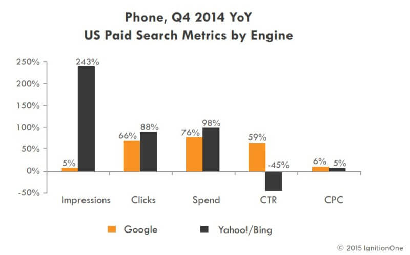 paid search smartphone metrics adwords bing ads q4 2014 -ignitionone