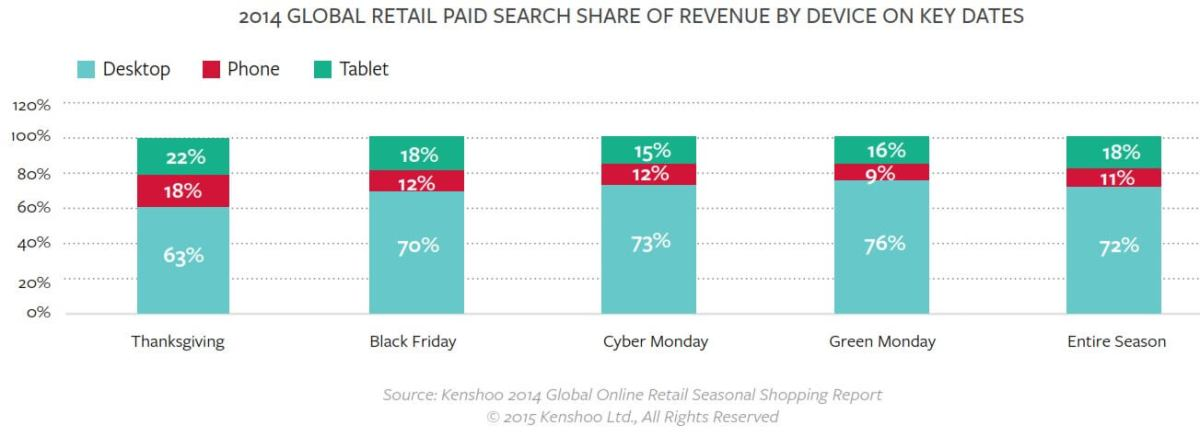 holiday ecommerce paid search revenue by device kenshoo
