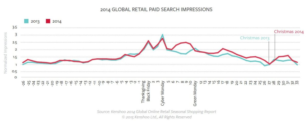 holiday ecommerce paid search impressions 2013 vs 2014 kenshoo
