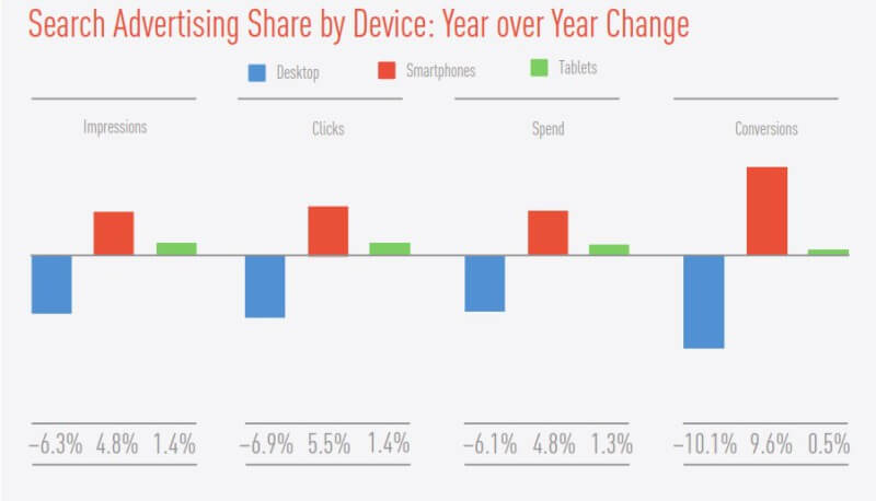 smartphone search metrics improved q4 2014 - marin