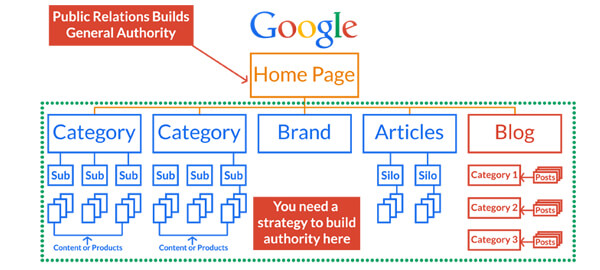 PR vs SEO Authority Bulding