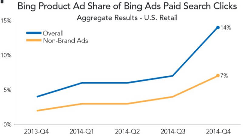 bing ads product ads q4 2014