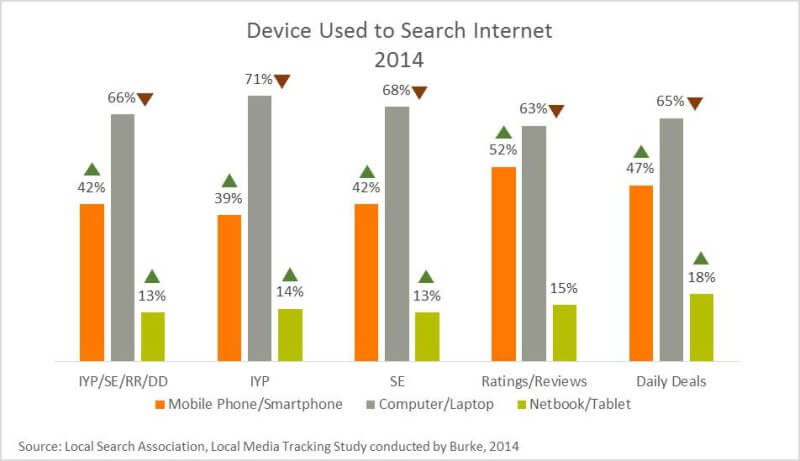 Device used to search internet 2014