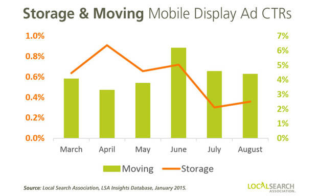 Storage and Moving Mobile Display Ad CTRs