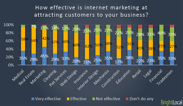 how effective is interent marketing
