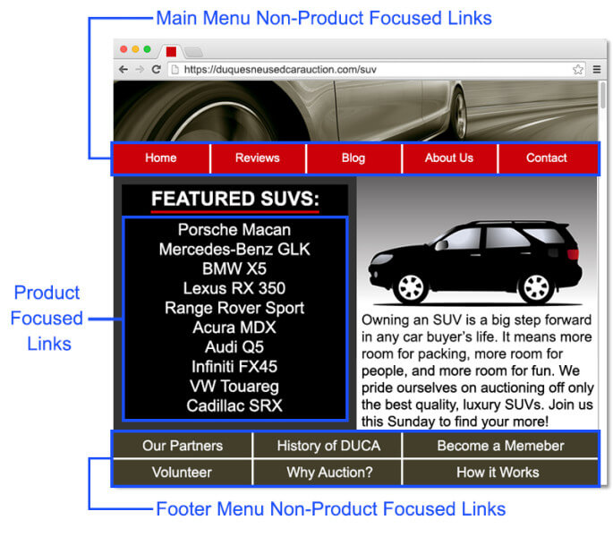 How Links to NoIndexed Pages Mis-allocate PageRank