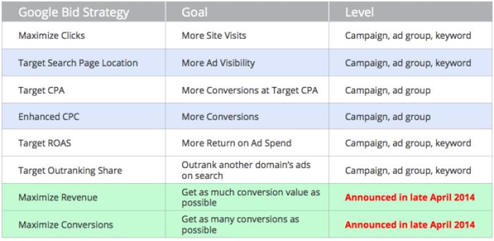 Google Flexible Bid Strategies