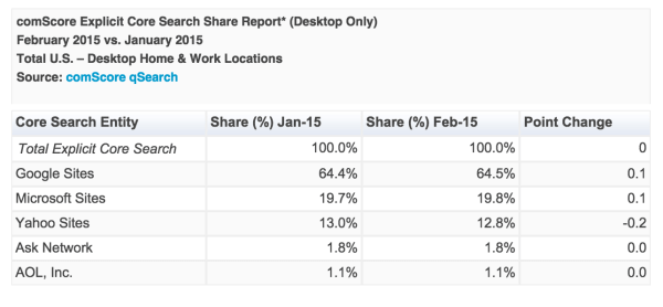 comscore search feb 15