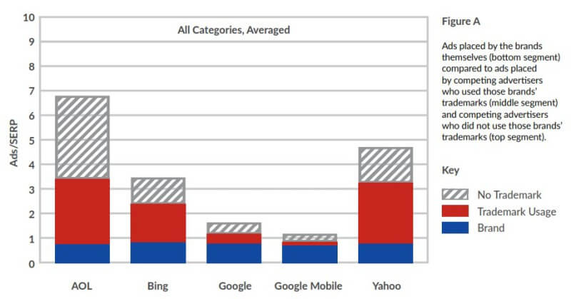 ppc trademark usage by channel - BrandVerity