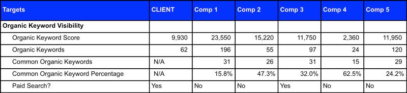 Keyword Comparison 3