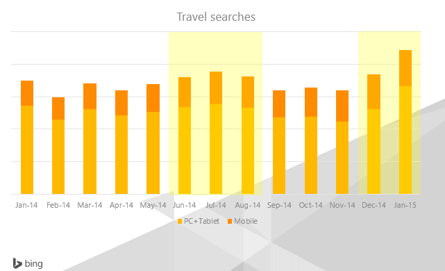 Bing Ads Travel Insights 1
