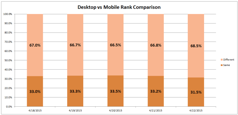 desktop vs mobile rank comparison pt 2