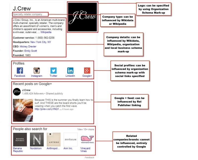 Knowledge Graph Breakdown