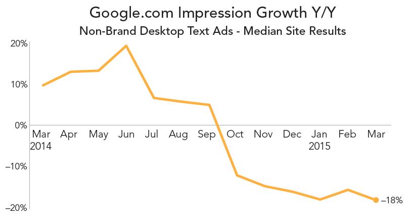 rkg-q1-2015-paid-search-google-impression-growth
