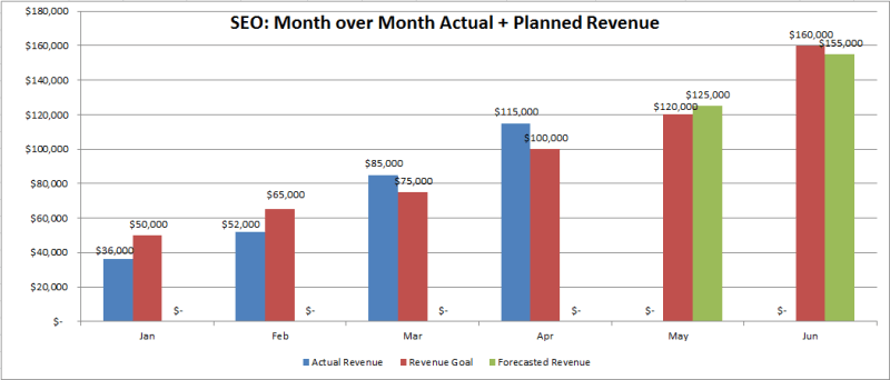 SEO month over month actual and planned revenue