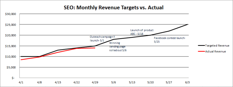 Monthly revenue targets vs actual performance